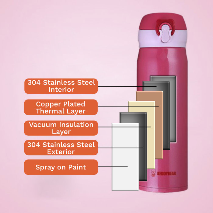 Thermal Layers Breakdown for BeddyBear Vacuum Flask Pure Color Series